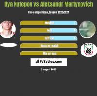 Ilya Kutepov vs Aleksandr Martynovich h2h player stats