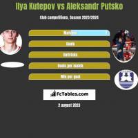 Ilya Kutepov vs Aleksandr Putsko h2h player stats