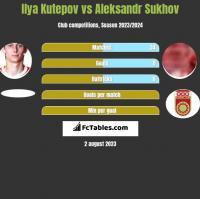 Ilya Kutepov vs Aleksandr Sukhov h2h player stats