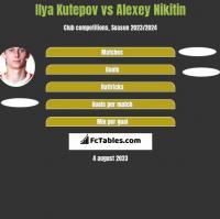 Ilya Kutepov vs Alexey Nikitin h2h player stats