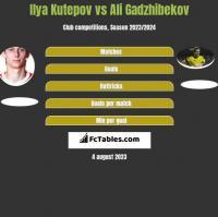 Ilya Kutepov vs Ali Gadzhibekov h2h player stats