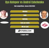 Ilya Kutepov vs Andrei Eshchenko h2h player stats