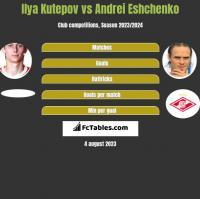 Ilya Kutepov vs Andriej Jeszczenko h2h player stats