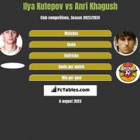 Ilya Kutepov vs Anri Khagush h2h player stats
