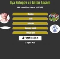 Ilya Kutepov vs Anton Sosnin h2h player stats