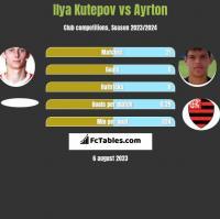 Ilya Kutepov vs Ayrton h2h player stats