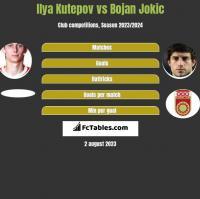 Ilya Kutepov vs Bojan Jokic h2h player stats