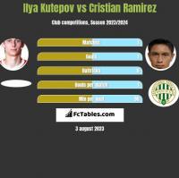 Ilya Kutepov vs Cristian Ramirez h2h player stats