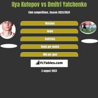 Ilya Kutepov vs Dmitri Yatchenko h2h player stats