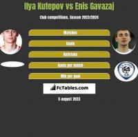 Ilya Kutepov vs Enis Gavazaj h2h player stats