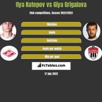 Ilya Kutepov vs Giya Grigalava h2h player stats
