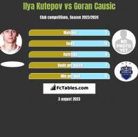 Ilya Kutepov vs Goran Causic h2h player stats