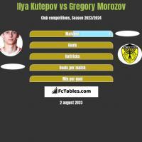 Ilya Kutepov vs Gregory Morozov h2h player stats