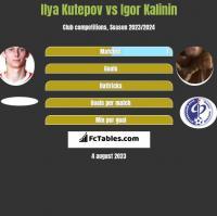Ilya Kutepov vs Igor Kalinin h2h player stats