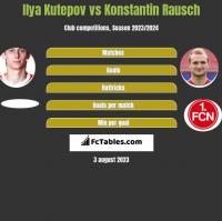 Ilya Kutepov vs Konstantin Rausch h2h player stats