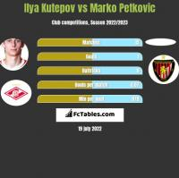Ilya Kutepov vs Marko Petkovic h2h player stats
