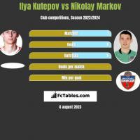 Ilya Kutepov vs Nikolay Markov h2h player stats