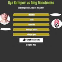 Ilya Kutepov vs Oleg Danchenko h2h player stats