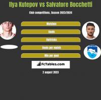 Ilya Kutepov vs Salvatore Bocchetti h2h player stats