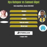 Ilya Kutepov vs Samuel Gigot h2h player stats