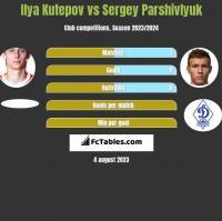 Ilya Kutepov vs Sergey Parshivlyuk h2h player stats
