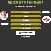 Ilya Kutepov vs Pavel Maslov h2h player stats