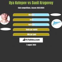 Ilya Kutepov vs Danil Krugovoy h2h player stats