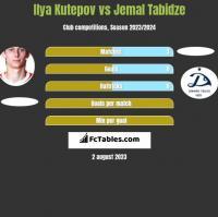 Ilya Kutepov vs Jemal Tabidze h2h player stats