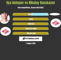 Ilya Kutepov vs Nikolay Rasskazov h2h player stats