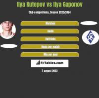 Ilya Kutepov vs Ilya Gaponov h2h player stats