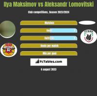 Ilya Maksimov vs Aleksandr Lomovitski h2h player stats