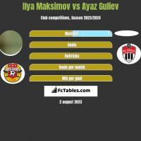 Ilya Maksimov vs Ayaz Guliev h2h player stats