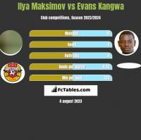 Ilya Maksimov vs Evans Kangwa h2h player stats