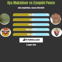 Ilya Maksimov vs Ezequiel Ponce h2h player stats