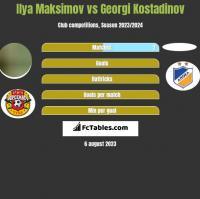 Ilya Maksimov vs Georgi Kostadinov h2h player stats