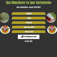 Ilya Maksimov vs Igor Gorbatenko h2h player stats