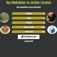 Ilya Maksimov vs Jordan Larsson h2h player stats
