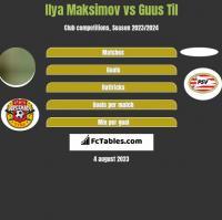 Ilya Maksimov vs Guus Til h2h player stats