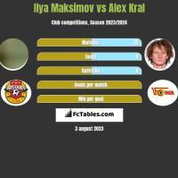 Ilya Maksimov vs Alex Kral h2h player stats