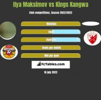 Ilya Maksimov vs Kings Kangwa h2h player stats