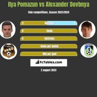 Ilya Pomazun vs Alexander Dovbnya h2h player stats