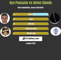 Ilya Pomazun vs Anton Shunin h2h player stats