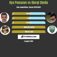 Ilya Pomazun vs Giorgi Shelia h2h player stats