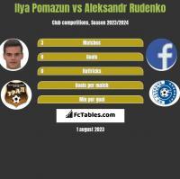 Ilya Pomazun vs Aleksandr Rudenko h2h player stats
