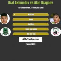 Ilzat Akhmetov vs Alan Dzagoev h2h player stats