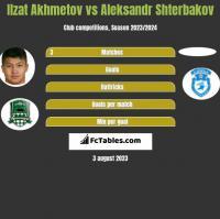 Ilzat Akhmetov vs Aleksandr Shterbakov h2h player stats