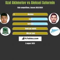 Ilzat Akhmetov vs Aleksei Sutormin h2h player stats