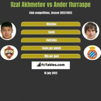 Izat Achmetow vs Ander Iturraspe h2h player stats