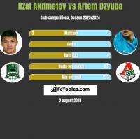 Ilzat Akhmetov vs Artem Dzyuba h2h player stats