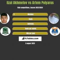 Ilzat Akhmetov vs Artem Polyarus h2h player stats